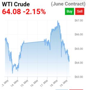 oil wti cena