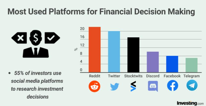 Wykorzystanie informacji z mediów społecznościowych wśród ankietowanych inwestorów - źródło: Investing.com