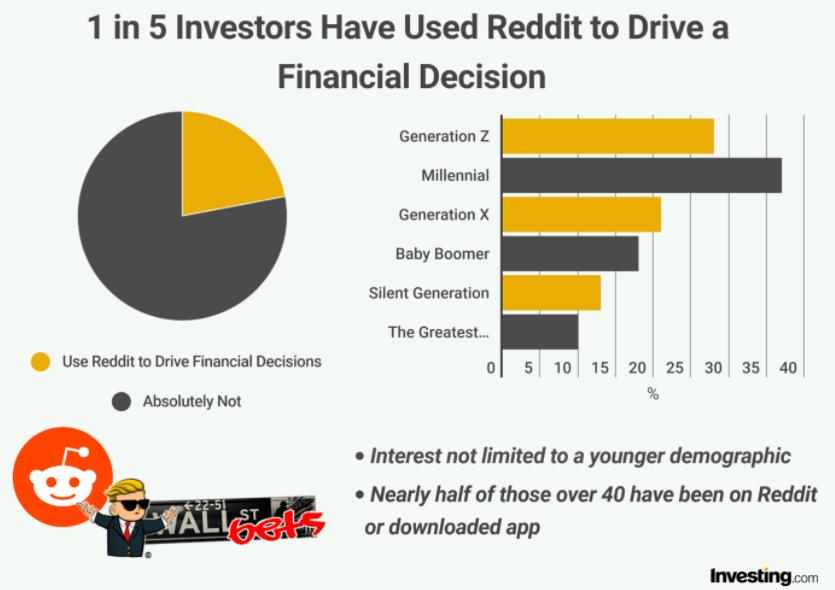 Wykorzystanie Reddita wśród inwestorów wg. podziału na grupy wiekowe - źródło: Investing.com