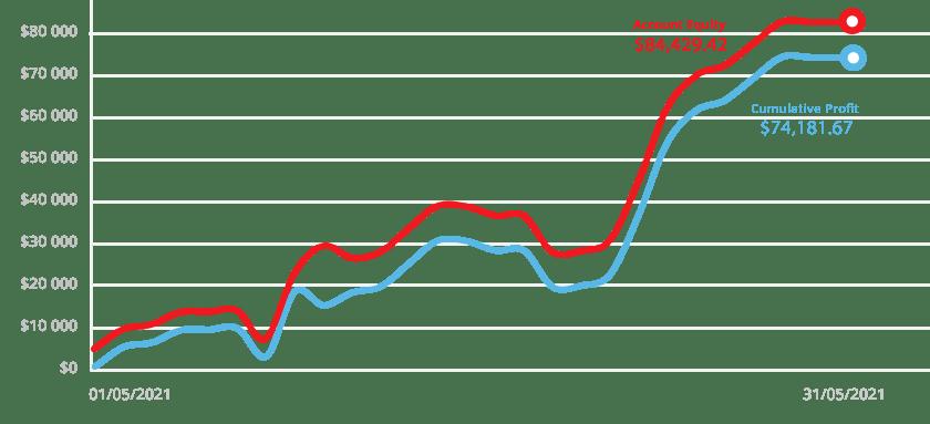 """Krzywa kapitału Shinga w maju 2021 - Tickmill: """"Trader of the Month"""""""