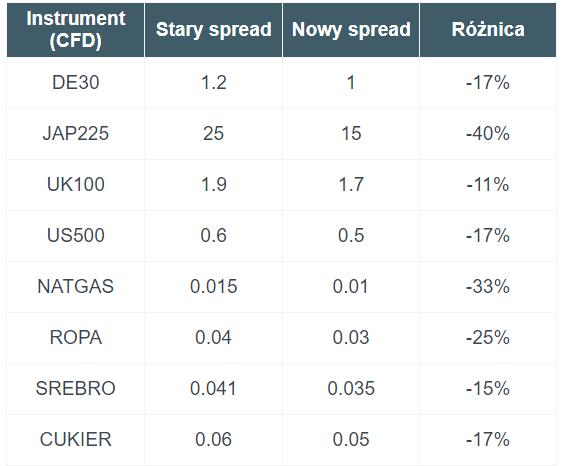 zmiany w spreadach w xtb