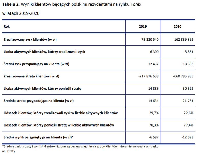 wyniki klientów polskich brokerów forex - rezydenci polscy